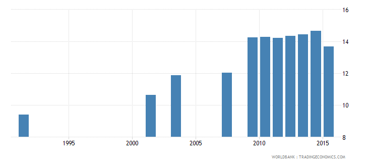 luxembourg uis mean years of schooling of the population age 25 male wb data