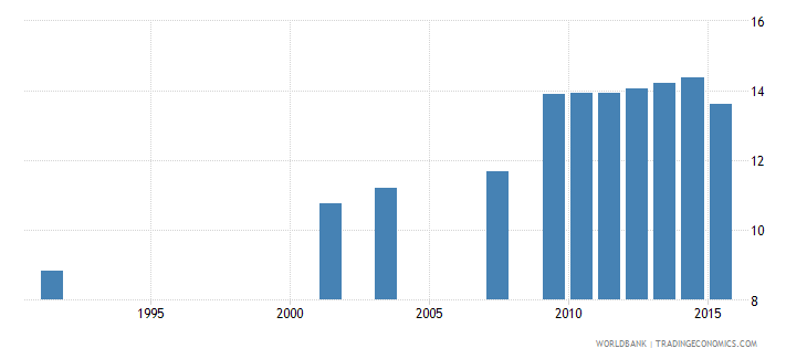 luxembourg uis mean years of schooling of the population age 25 total wb data