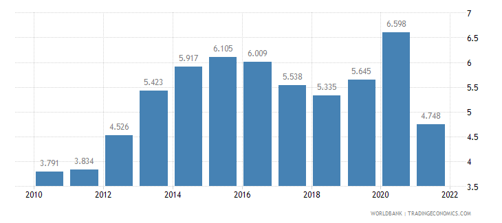 luxembourg unemployment male percent of male labor force wb data
