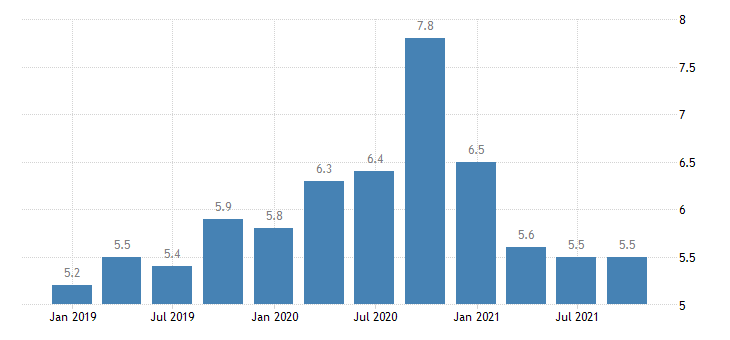 luxembourg unemployment rate eurostat data