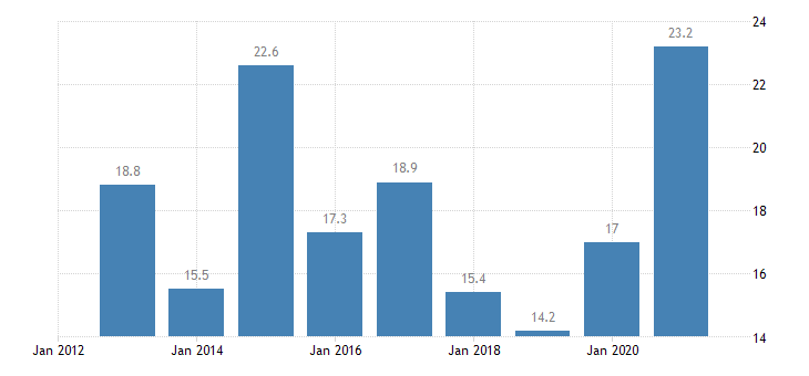 luxembourg unemployment rate from 15 to 24 years eurostat data