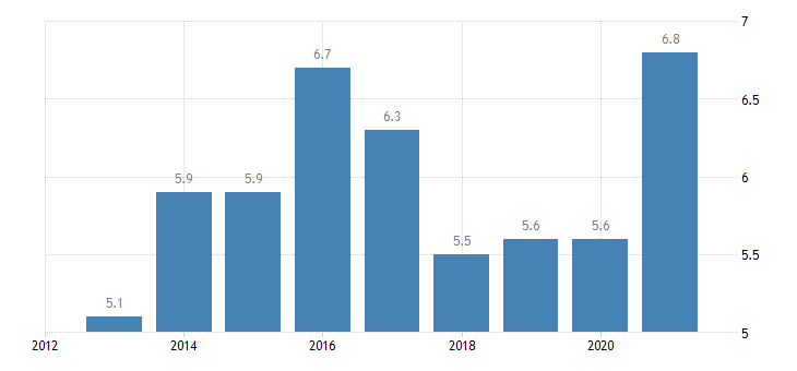 luxembourg unemployment rate from 15 to 74 years eurostat data