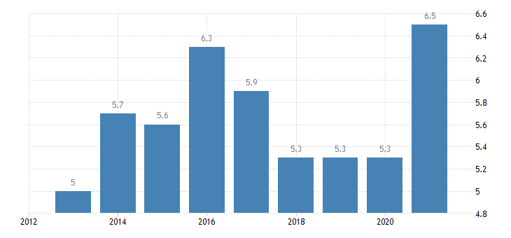 luxembourg unemployment rate from 20 to 64 years eurostat data