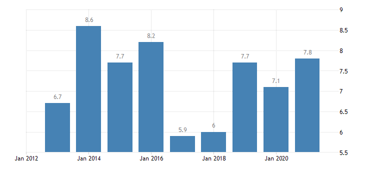 luxembourg unemployment rate from 25 to 29 years eurostat data