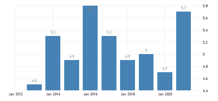 luxembourg unemployment rate from 25 to 54 years eurostat data