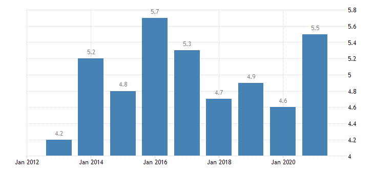 luxembourg unemployment rate from 25 to 74 years eurostat data