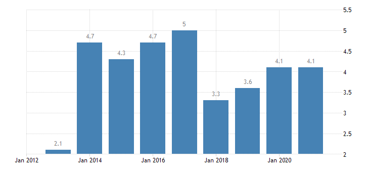 luxembourg unemployment rate from 55 to 64 years eurostat data