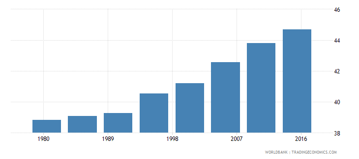 luxembourg urban population male percent of total wb data