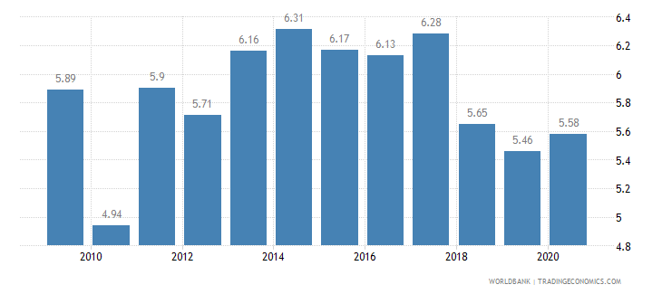 luxembourg vulnerable employment total percent of total employment wb data