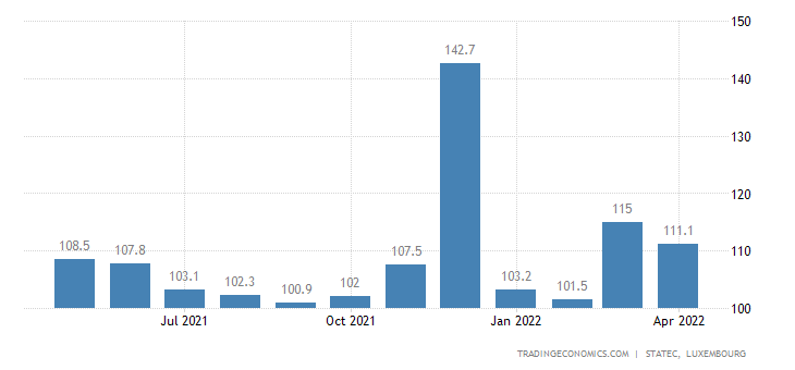Luxembourg Wages In Manufacturing