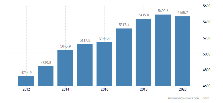 Luxembourg Average Nominal Monthly Wages