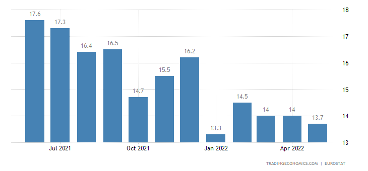 Luxembourg Youth Unemployment Rate