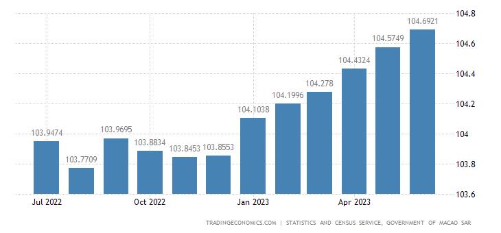 Macau Consumer Price Index (CPI)