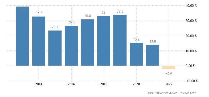 Macau Current Account to GDP