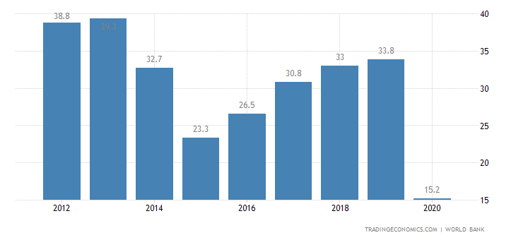 Macau Current Account to GDP