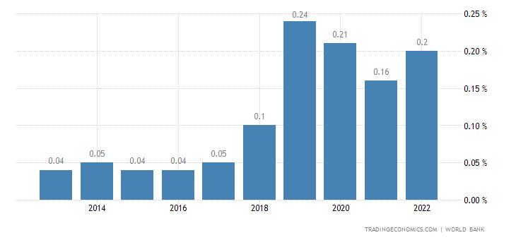Deposit Interest Rate in Macau