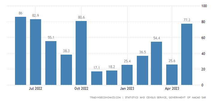 Macau Electricity Gross Production