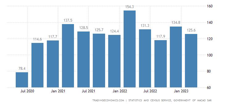 Macau Export Prices