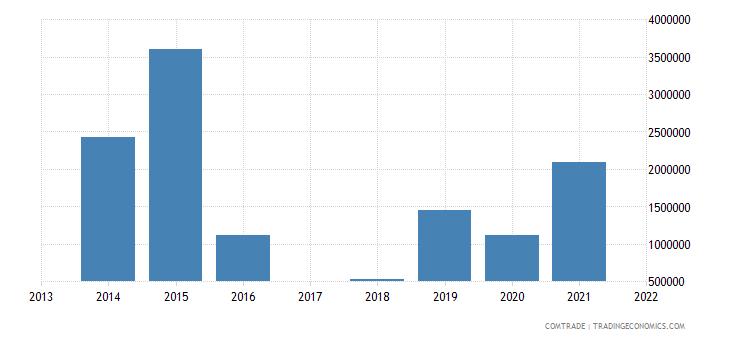 macau exports china articles iron steel