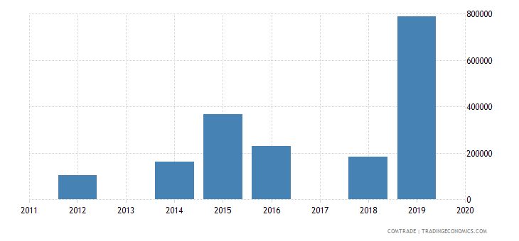 macau exports china iron steel