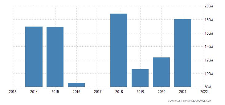 macau exports china