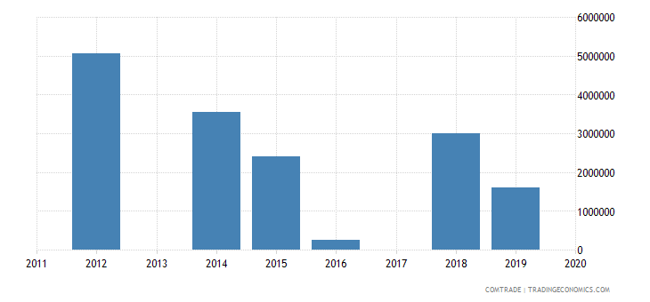 macau exports france
