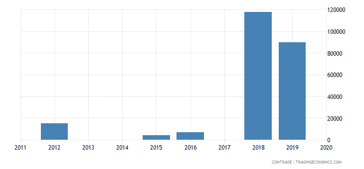 macau exports india