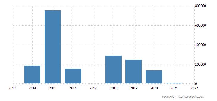 macau exports indonesia