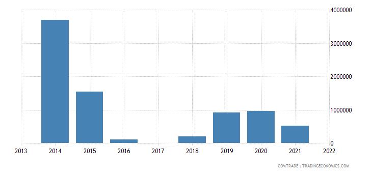 macau exports italy