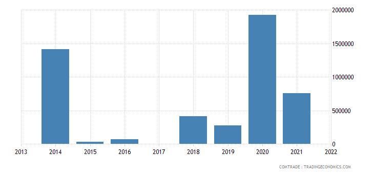 macau exports netherlands