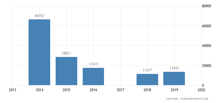 macau exports philippines nuclear reactors boilers machinery
