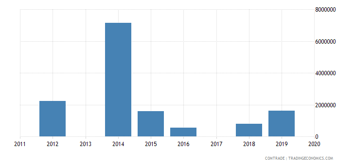 macau exports philippines