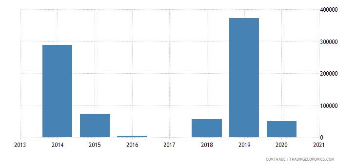 macau exports portugal