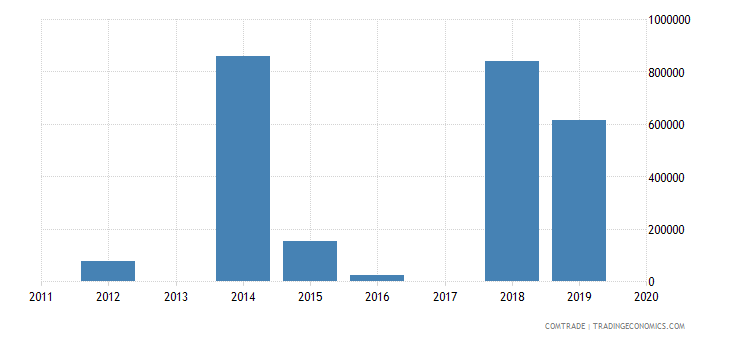 macau exports switzerland