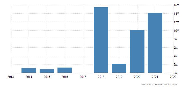 macau exports vietnam