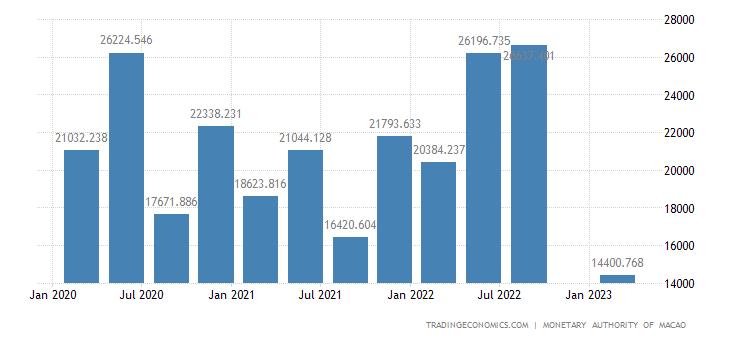 Macau Fiscal Expenditure