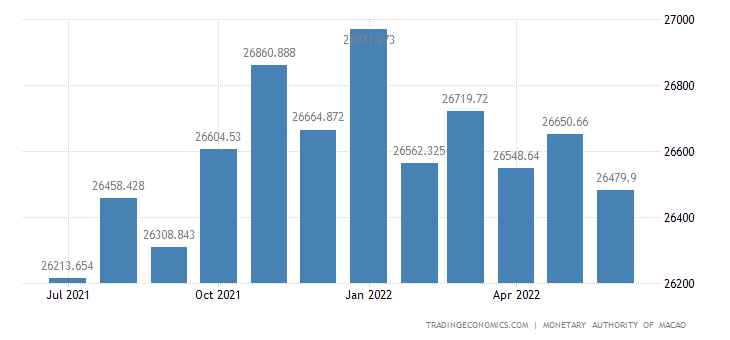 Macau Foreign Exchange Reserves