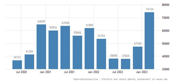 Macau GDP Constant Prices