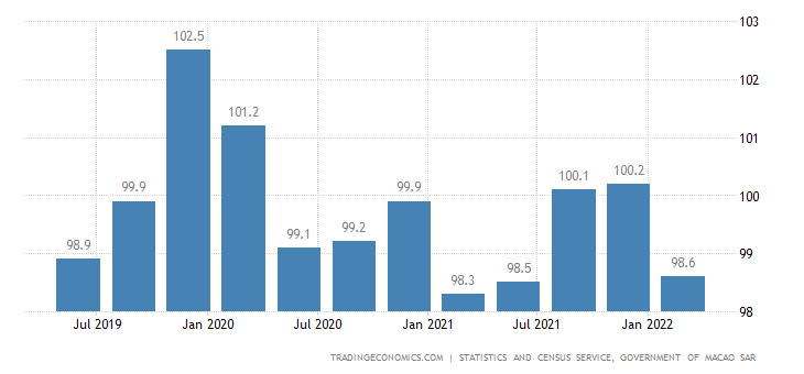 Macau GDP Deflator