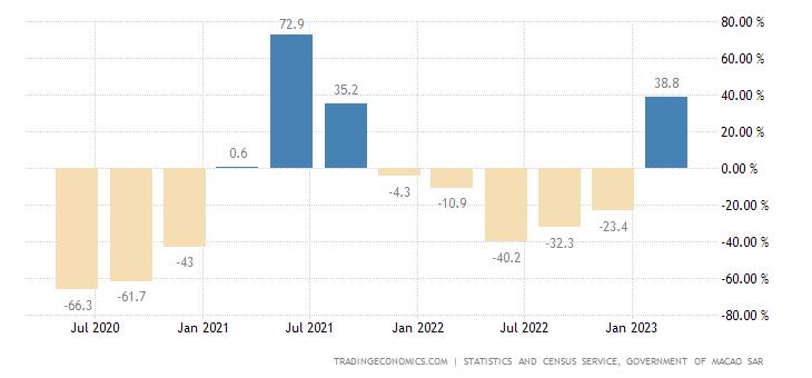Macau GDP Annual Growth Rate