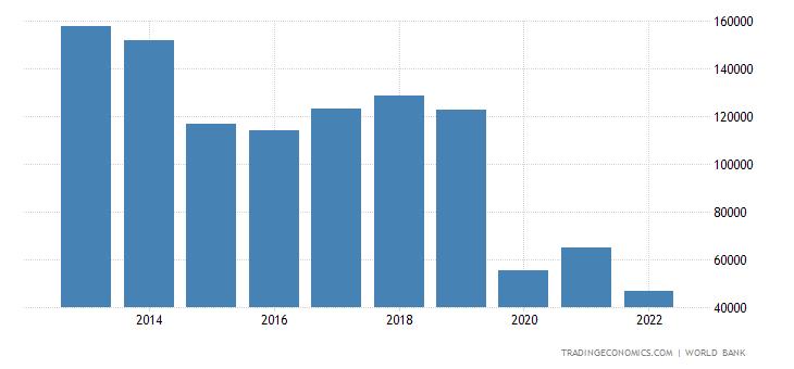 Macau GDP per capita PPP