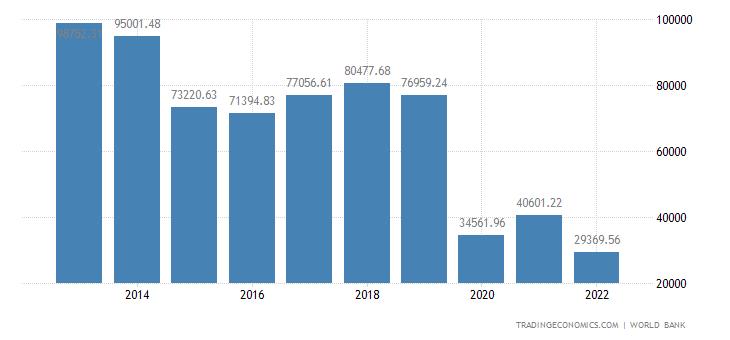Macau GDP per capita