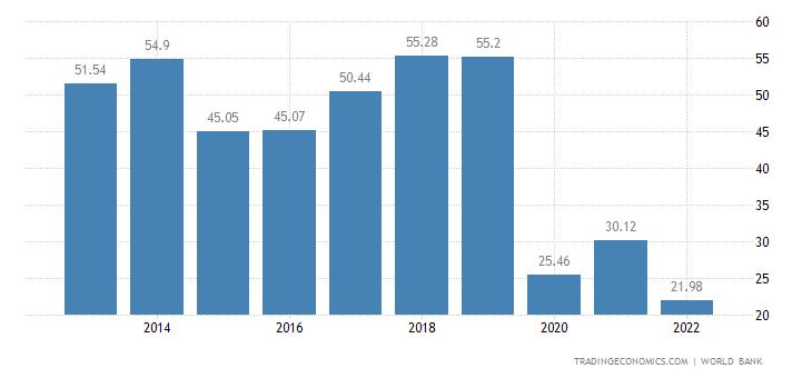 Macau GDP