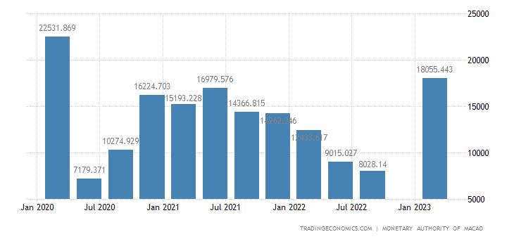 Macau Government Revenues