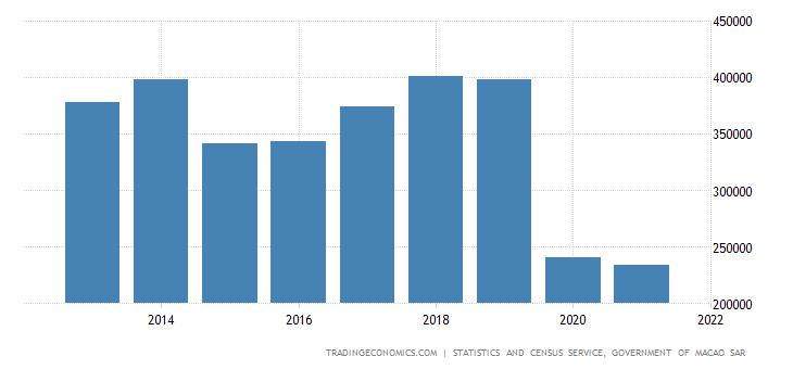 Macau Gross National Product