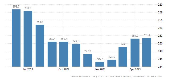 Macau Residential Property Price Index