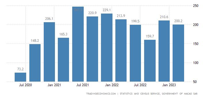 Macau Import Prices