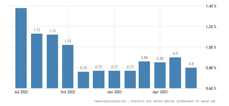 Macau Inflation Rate