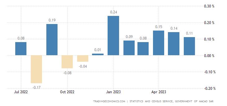 Macau Inflation Rate MoM
