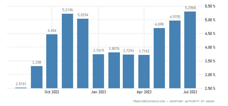 Macau Three Month Interbank Rate